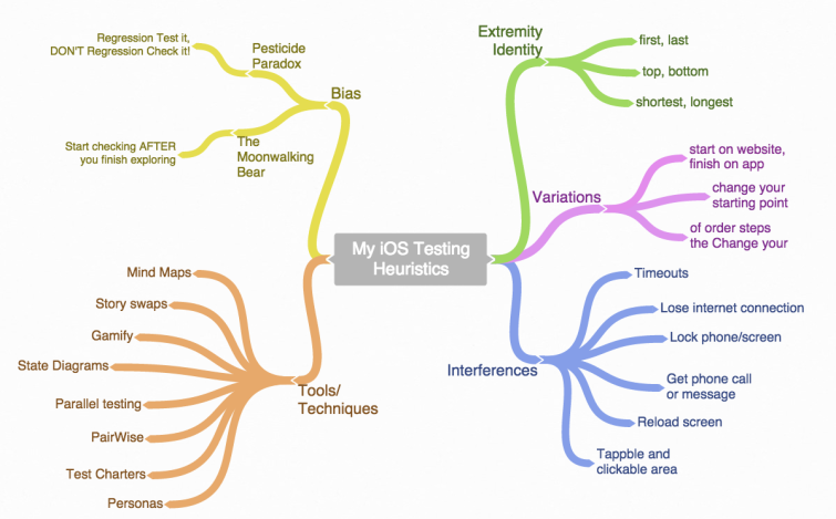 ios_heuristics_mind_map