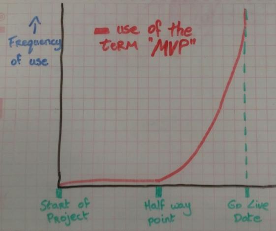 mvp_graph