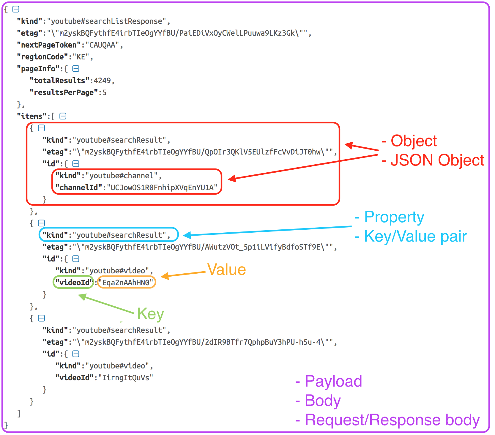 Naming URL and JSON components | The Awesome Tester